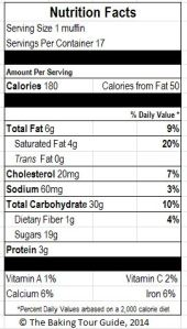 Nutrition Facts for 1 Muffin based on the USDA Nutrient Database.