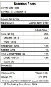 Nutrition Facts for one slice of pumpkin pie based on the USDA nutrient database.