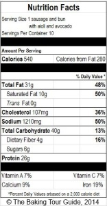 Nutrition Facts for one complete sausage (with bun and toppings) based on the USDA Nutrient Database.