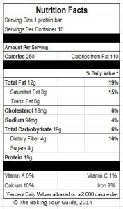 Nutrition facts for one protein bar based on the USDA Nutrient Database and the ingredients used.